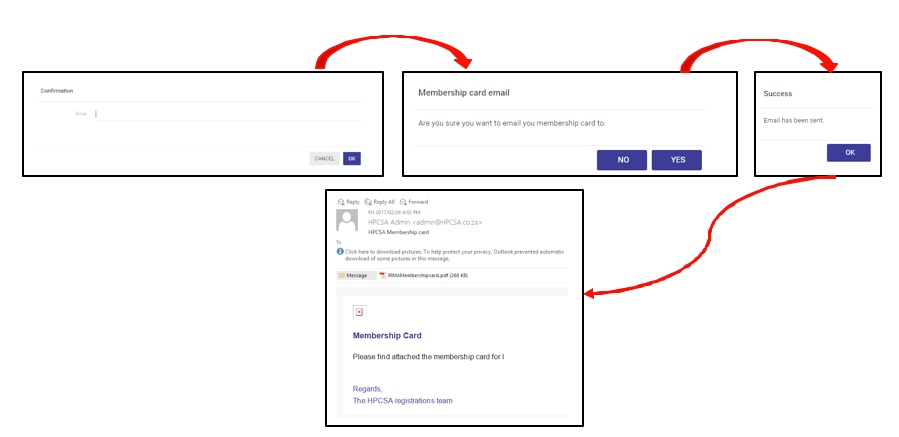 HPCSA email process flow - Copyright © SpesMed